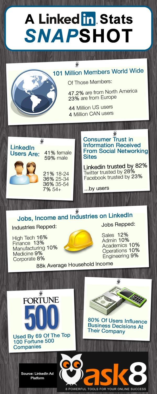 A LinkedIn Statistics In Snapshot