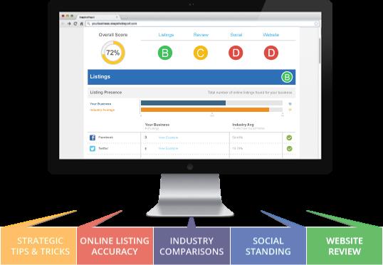 Free No Obligation Website Marketing Report