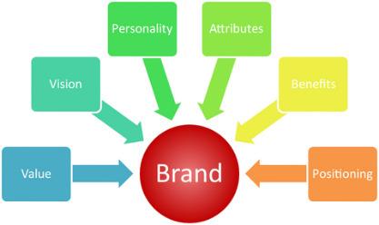 branding models